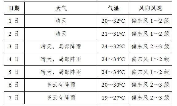 十一宜昌天气如何